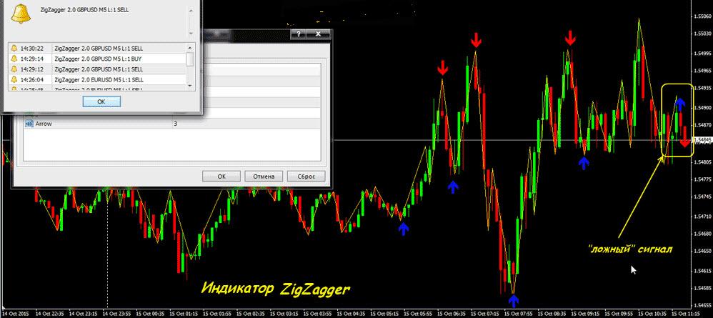Индикатор форекс разворота рынка курс азербайджанского маната форекс