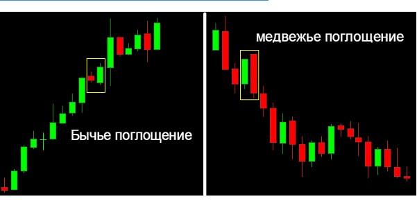 График сигналов для бинарных опционов-18